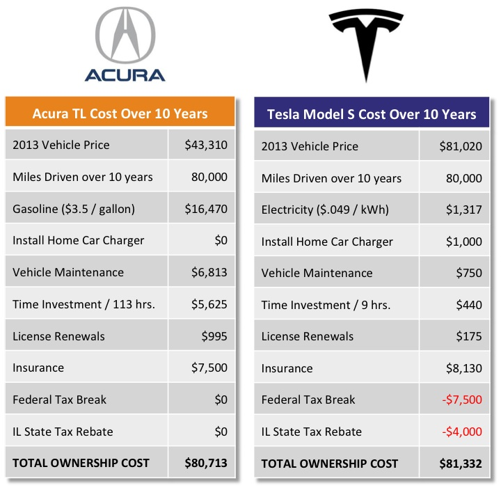 Cost of owning a tesla model s