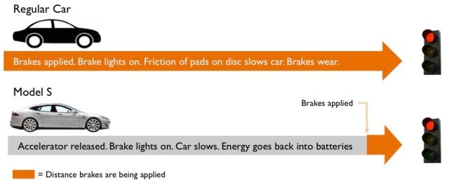 Regenerative Brakes Chart