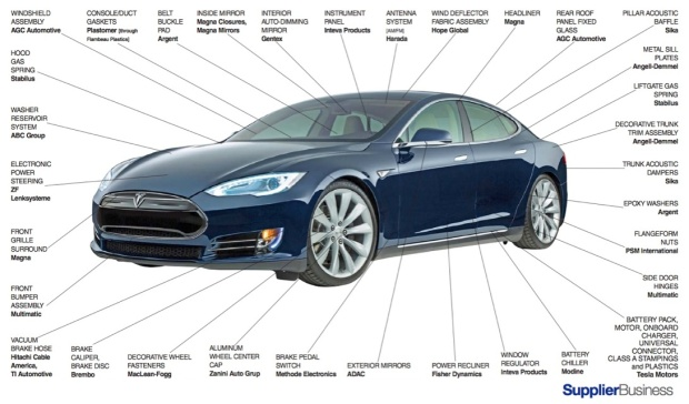 Model S Suppliers