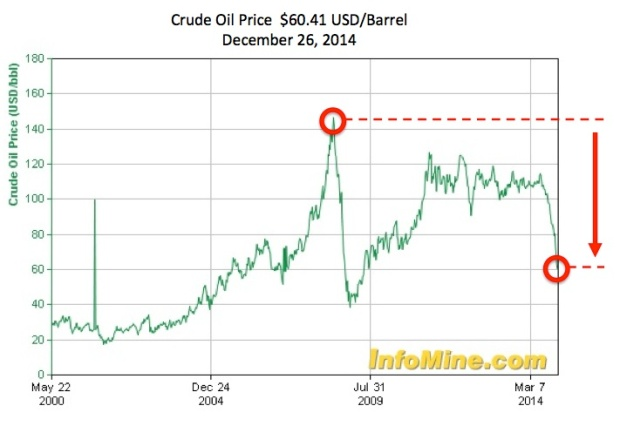 Oil Price Chart 2